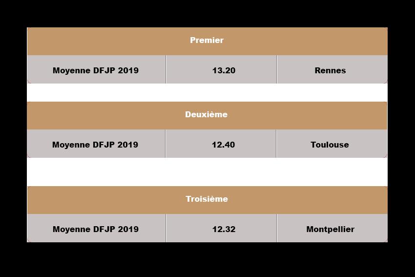 resultats-universites -fndp 2019